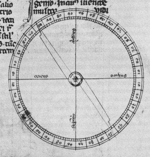 Darstellung eines Trockenkompasses aus dem Mittelalter